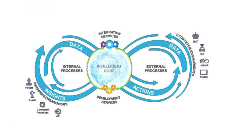 In-future-Businese-models-will-be-able-to-functioning-with-the-real-knowledge-and-data